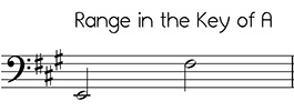 Bass clef versions of Angels We Have Heard on High in the key of A