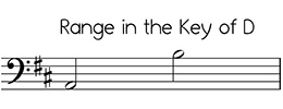 Bass clef versions of Angels We Have Heard on High in the key of D