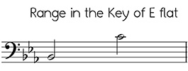 Bass clef versions of Angels We Have Heard on High in the key of E flat