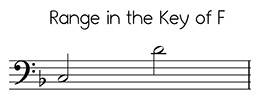 Bass clef versions of Angels We Have Heard on High in the key of F
