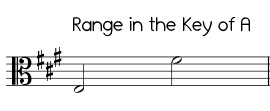 Jingle Bells in the key of A, alto clef